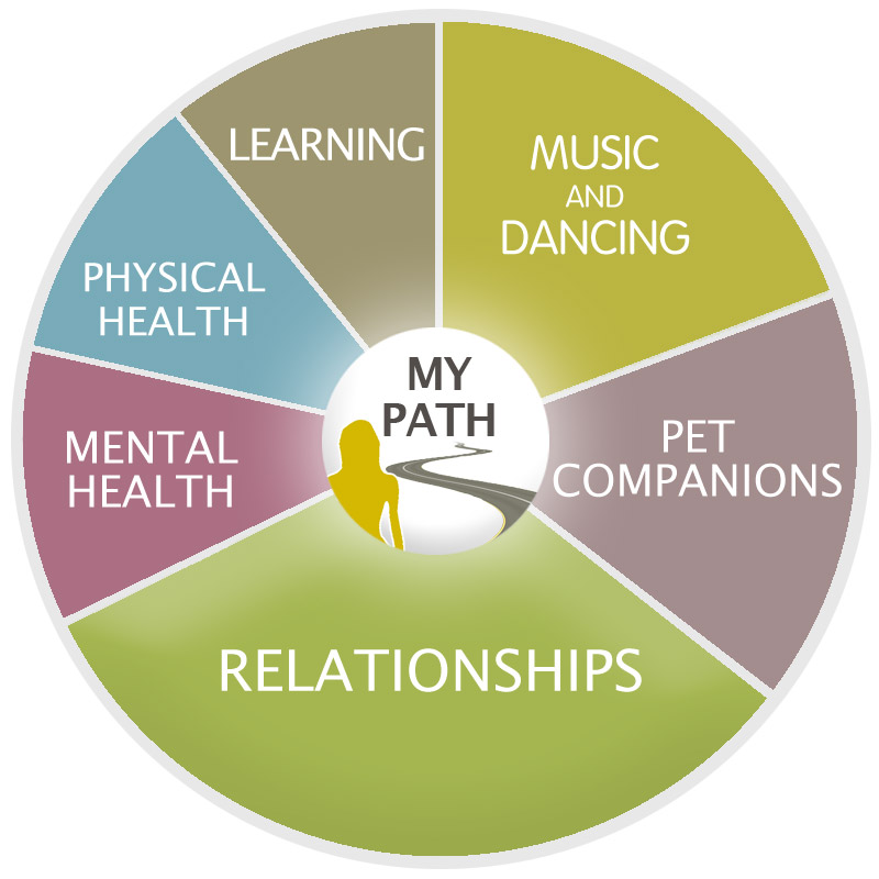 diagram MY PATH